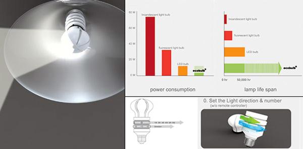 EcoBulb 灯泡照明方向控制