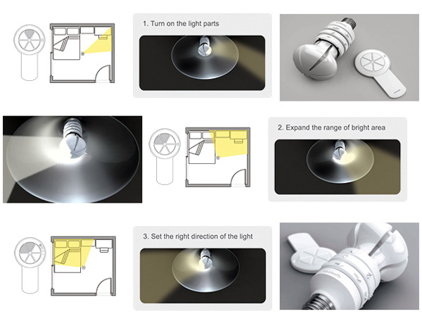 EcoBulb 灯泡的合理设备