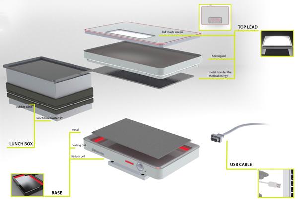 My LunchBox 微波加热器部件介绍