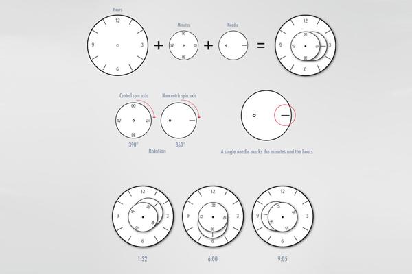 KUU 创意表盘手表原理