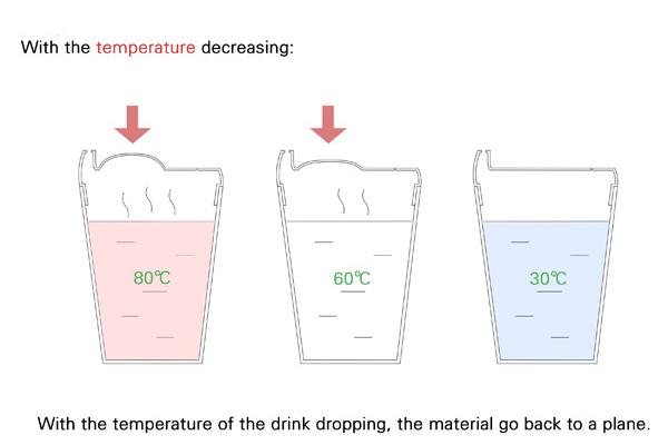 提醒水温温度的杯子(三)